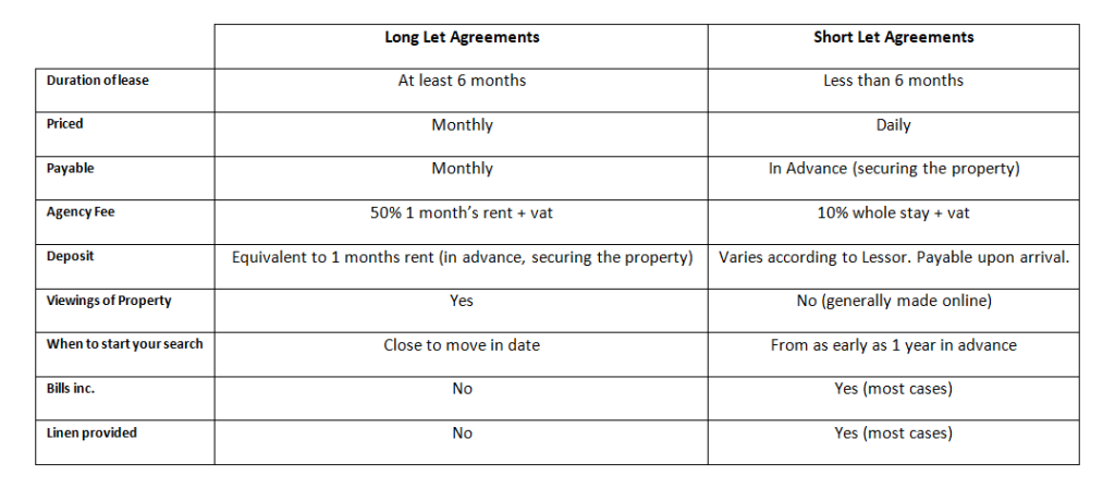 Property To Let in Malta : A Short & Long Let Chart