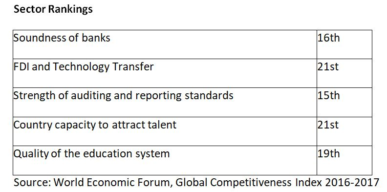 Sector Rankings