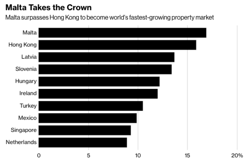 Malta beats hong kong property market